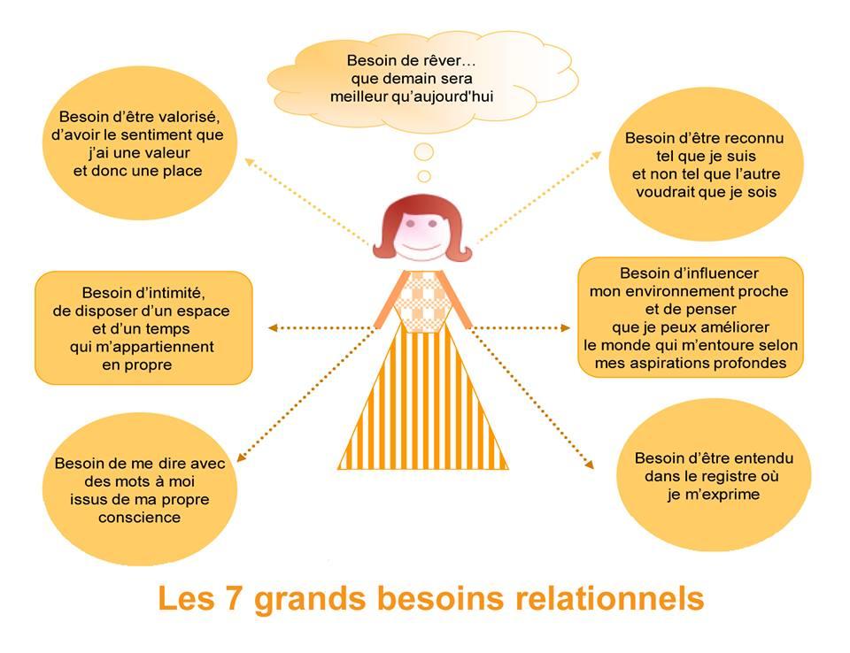 besoins relationnels